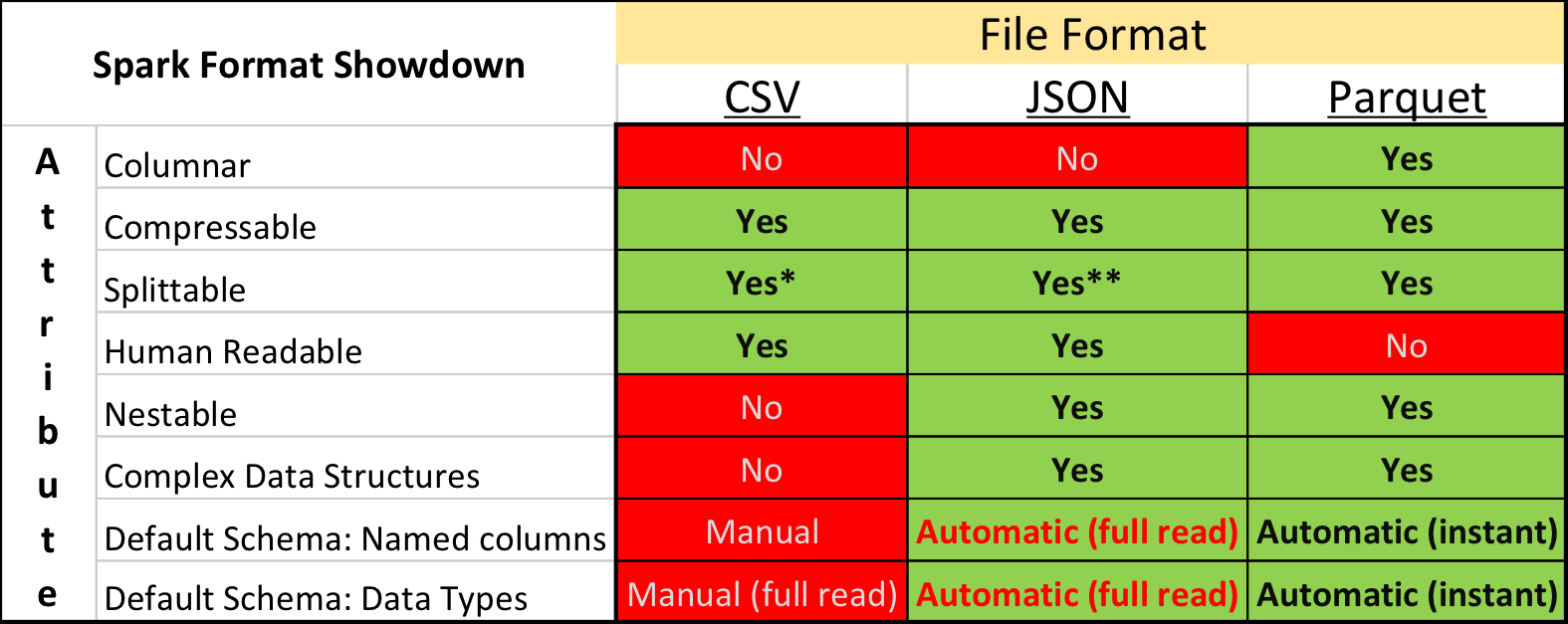 csv vs json vs parquet 비교표 <br>https://garrens.com/blog/2017/10/09/spark-file-format-showdown-csv-vs-json-vs-parquet/