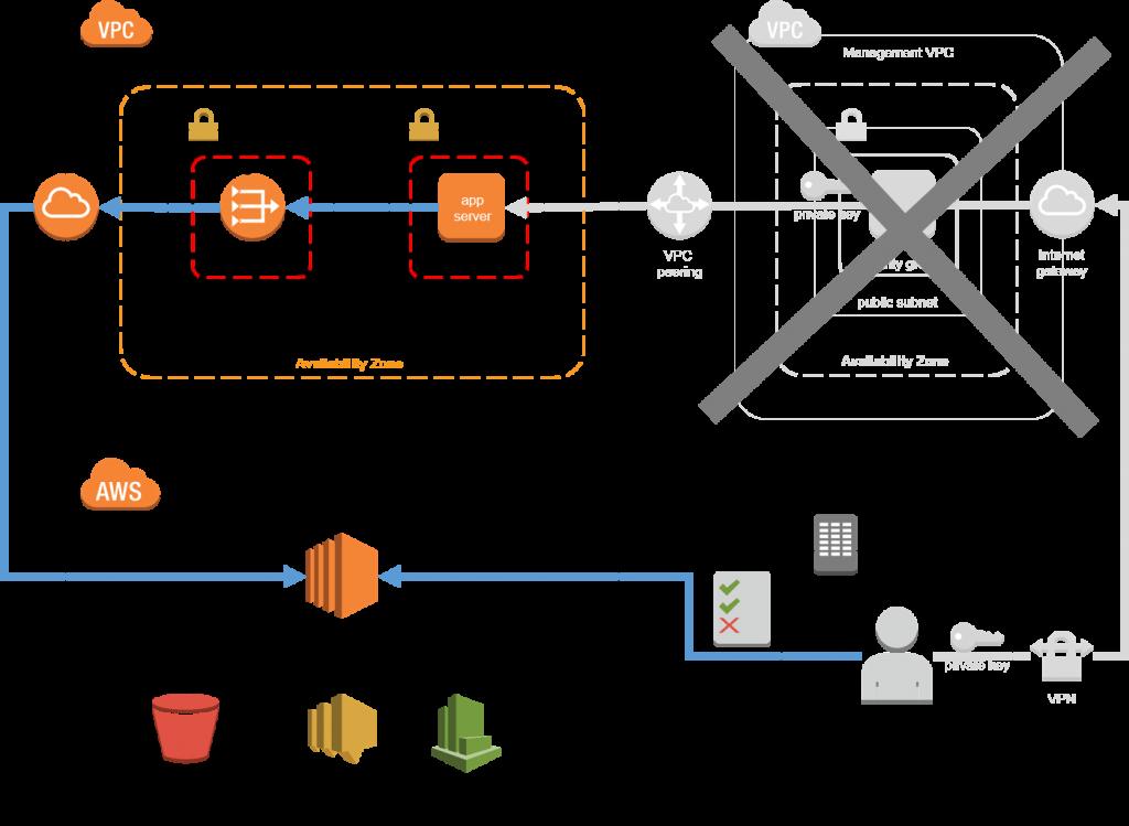 AWS SSM으로 VPN 없이 EC2 접근하기