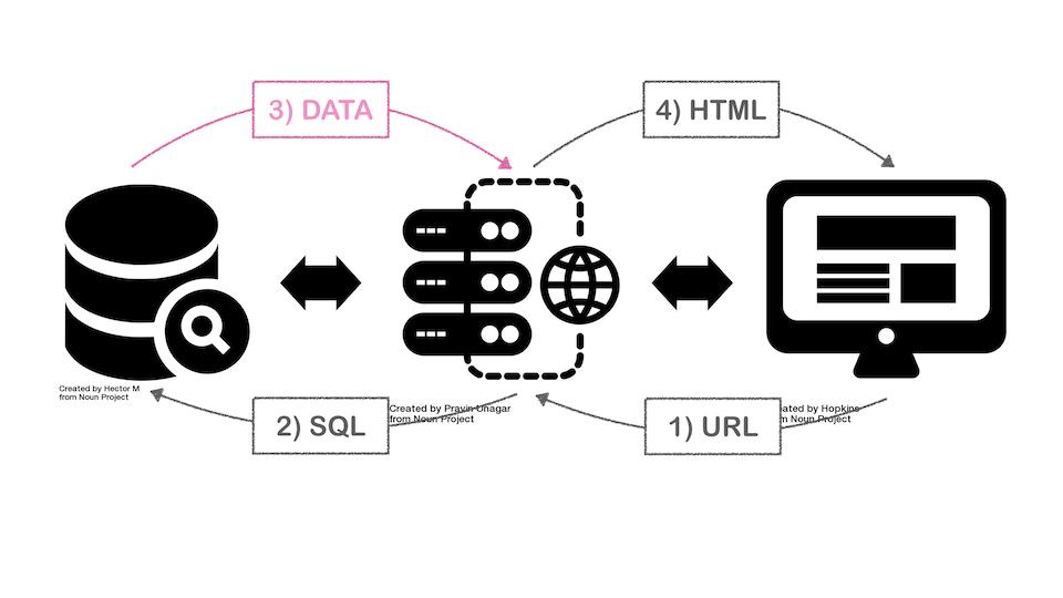 SQLAlchemy Query를 Pandas DataFrame로 만들기 | Beomi's Tech Blog