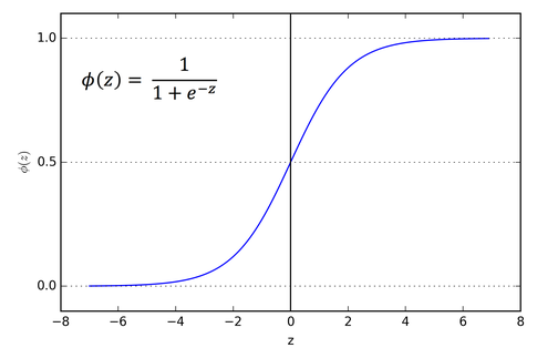Logistic Function, Sigmoid