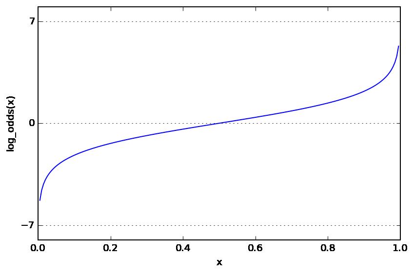log odds